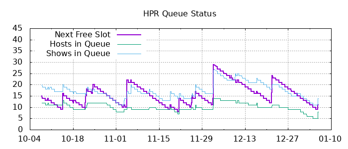 Plot of Queue status